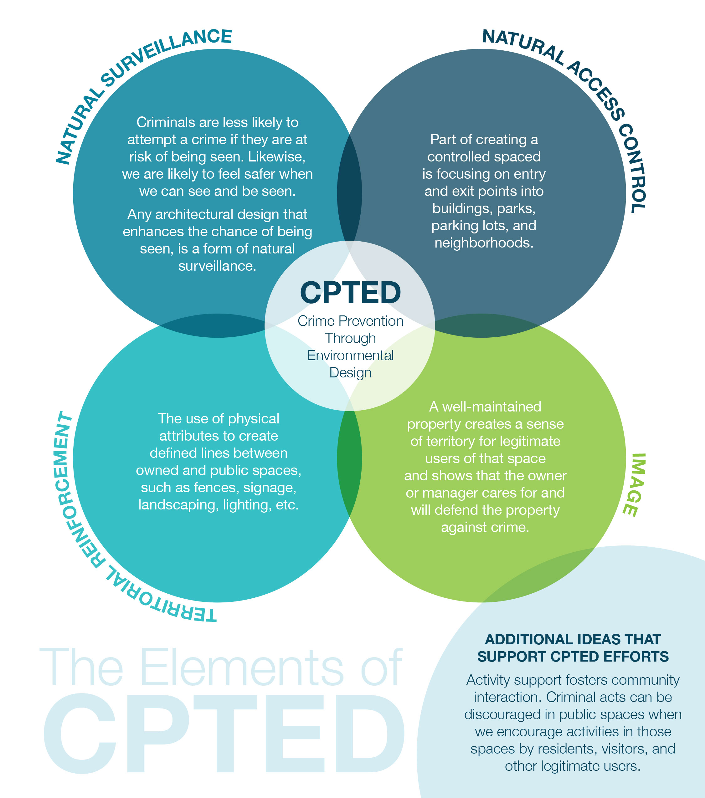 cpted elements