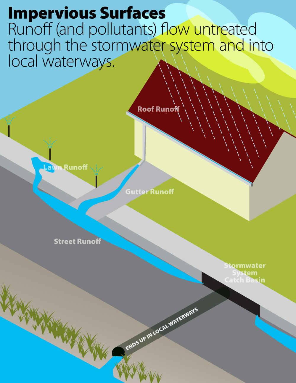 stormwater isometric grid impervious